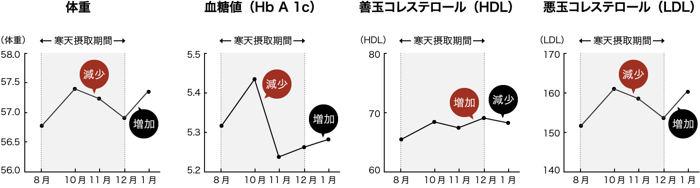 天然糸寒天の実験効果グラフ